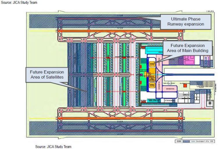 New NAIA Blueprint